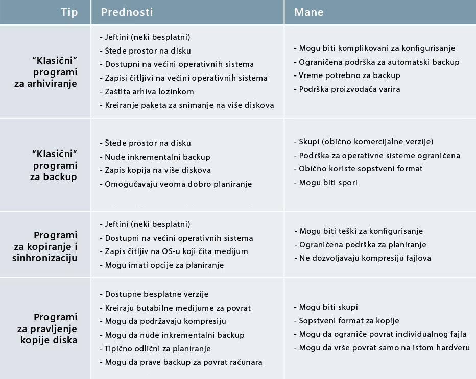 Softverski backup - Prednosti i mane