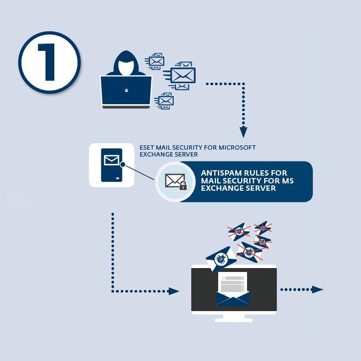 antiransomware-eset-antispam