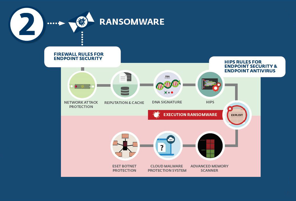 antiransomware-eset-hips-i-firewall